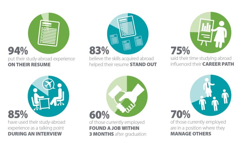 Study Abroad Statistics 2